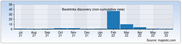 Referring Domains Discovery Chart from Majestic SEO for termiziy.uz