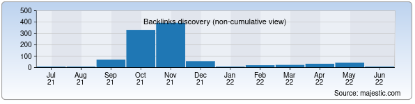 Referring Domains Discovery Chart from Majestic SEO for texno.muz.uz