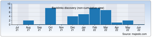 Referring Domains Discovery Chart from Majestic SEO for tez-travel.uz
