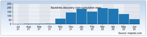 Referring Domains Discovery Chart from Majestic SEO for tezkor.uz