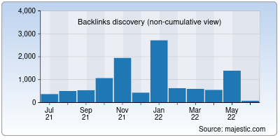 backlinks of that.us