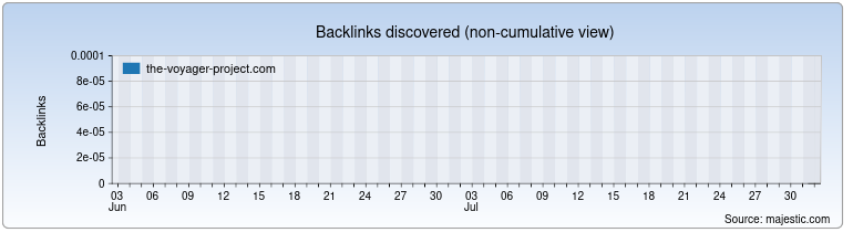 the-voyager-project.com Backlink History Chart