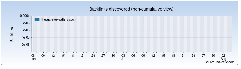 thearchive-gallery.com Backlink History Chart