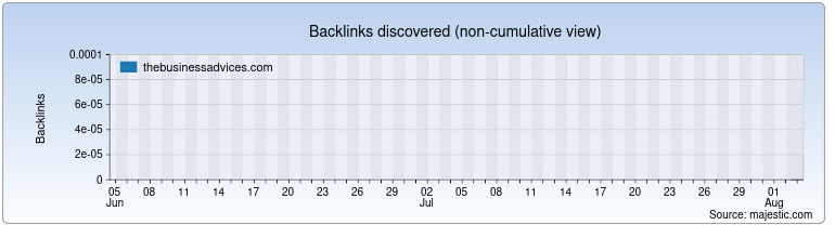 thebusinessadvices.com Backlink History Chart