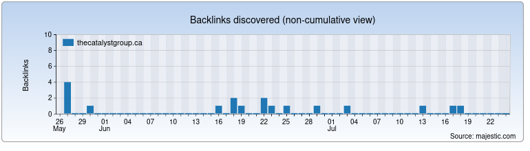 thecatalystgroup.ca Backlink History Chart