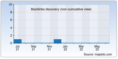 backlinks of theedge.in