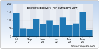backlinks of thehp.in