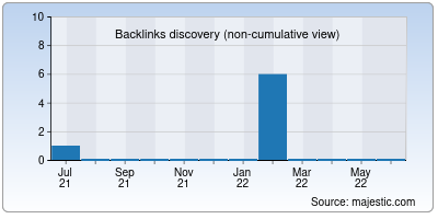 backlinks of thephillyhost.us