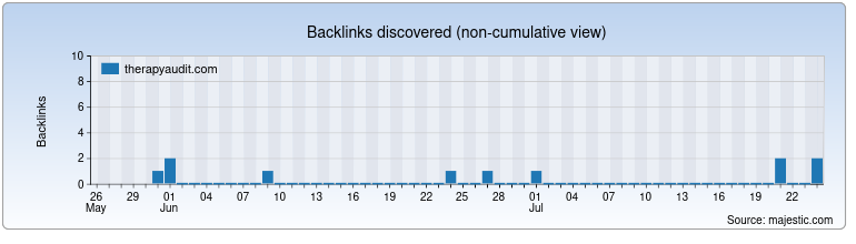 therapyaudit.com Backlink History Chart