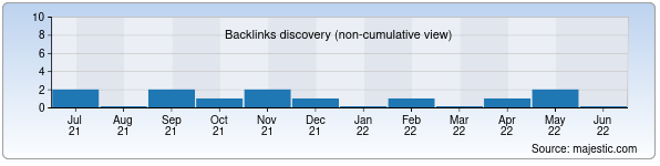 Referring Domains Discovery Chart from Majestic SEO for thermal-ceramics.uz