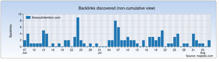 thesoulintention.com Backlink History Chart