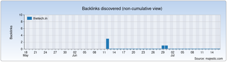 thetech.in Backlink History Chart