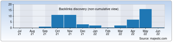 Referring Domains Discovery Chart from Majestic SEO for thg.uz