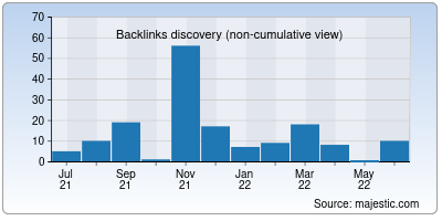 backlinks of thillaimatrimony.org