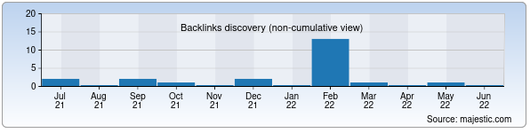 Referring Domains Discovery Chart from Majestic SEO for thinkpositive.uz