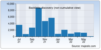 backlinks of thum.io
