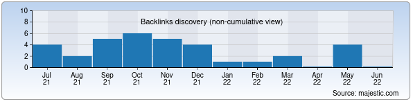 Referring Domains Discovery Chart from Majestic SEO for tib.uz