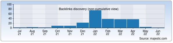 Referring Domains Discovery Chart from Majestic SEO for ticket.uz