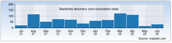 Referring Domains Discovery Chart from Majestic SEO for tihe.uz