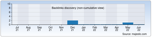 Referring Domains Discovery Chart from Majestic SEO for tiim-sxbi.vo.uz