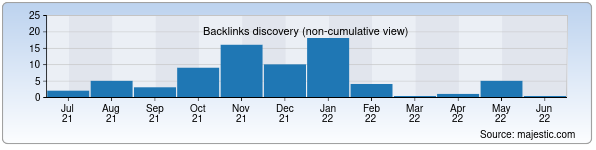 Referring Domains Discovery Chart from Majestic SEO for tiim.uz