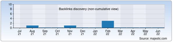 Referring Domains Discovery Chart from Majestic SEO for time.uz
