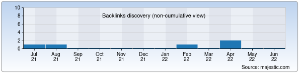 Referring Domains Discovery Chart from Majestic SEO for timi.uz