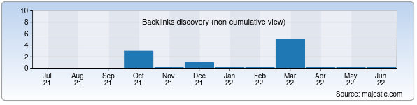 Referring Domains Discovery Chart from Majestic SEO for timsi.uz