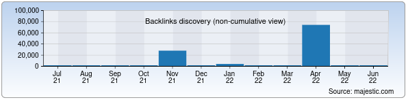 Referring Domains Discovery Chart from Majestic SEO for tipme.uz
