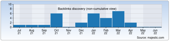 Referring Domains Discovery Chart from Majestic SEO for tk.uz
