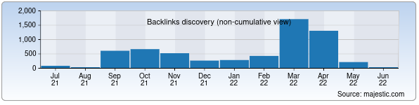 Referring Domains Discovery Chart from Majestic SEO for tkj.uz