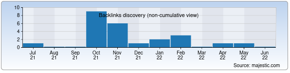 Referring Domains Discovery Chart from Majestic SEO for tkt.uz