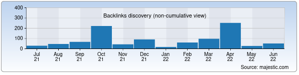 Referring Domains Discovery Chart from Majestic SEO for tkti.uz