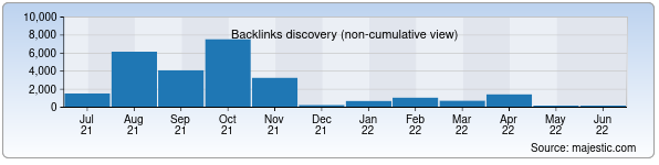 Referring Domains Discovery Chart from Majestic SEO for tma.uz