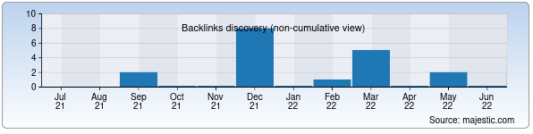 Referring Domains Discovery Chart from Majestic SEO for tml.uz
