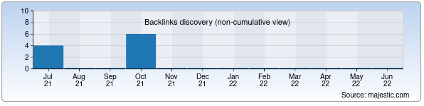 Referring Domains Discovery Chart from Majestic SEO for tmm-vektor.uz