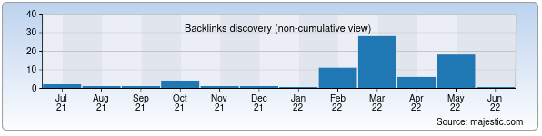 Referring Domains Discovery Chart from Majestic SEO for tnq.uz