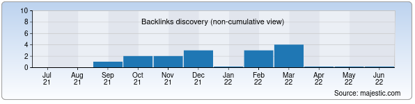 Referring Domains Discovery Chart from Majestic SEO for tohirmalik.uz