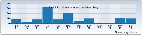 Referring Domains Discovery Chart from Majestic SEO for tomas.uz