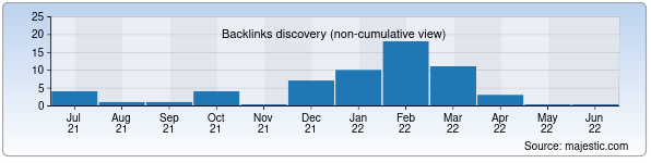 Referring Domains Discovery Chart from Majestic SEO for tomdi.uz