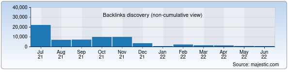 Referring Domains Discovery Chart from Majestic SEO for top.uz