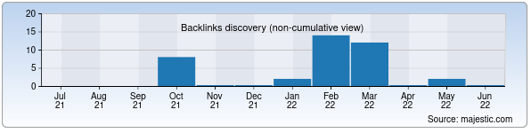 Referring Domains Discovery Chart from Majestic SEO for topfin.uz