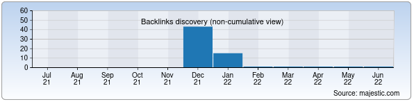Referring Domains Discovery Chart from Majestic SEO for topjob.uz