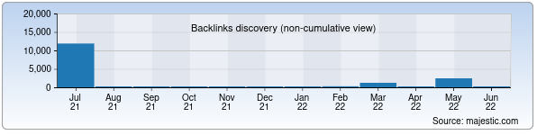 Referring Domains Discovery Chart from Majestic SEO for topmusic.uz