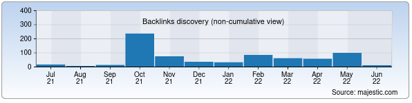 Referring Domains Discovery Chart from Majestic SEO for toptop.uz