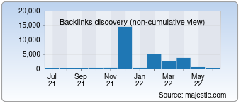 Majestic Backlink History Chart for torrentproject.se