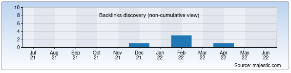 Referring Domains Discovery Chart from Majestic SEO for tortik.uz
