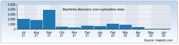 Referring Domains Discovery Chart from Majestic SEO for toshkent.uz