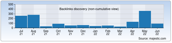 Referring Domains Discovery Chart from Majestic SEO for toshkentvino.uz