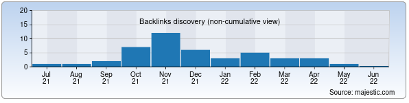 Referring Domains Discovery Chart from Majestic SEO for tour.uz